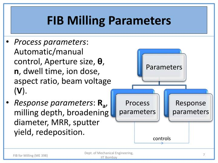 FIB Milling Parameters