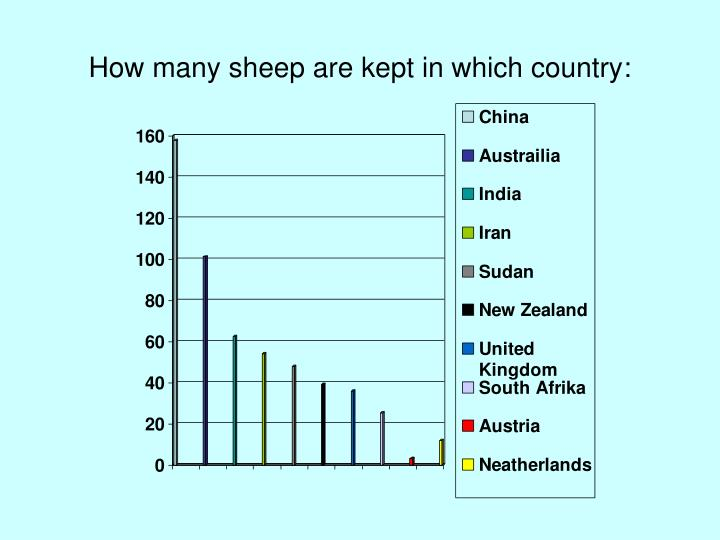 How many sheep are kept in which country