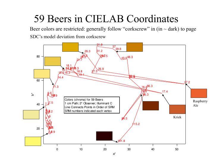 59 Beers in CIELAB Coordinates