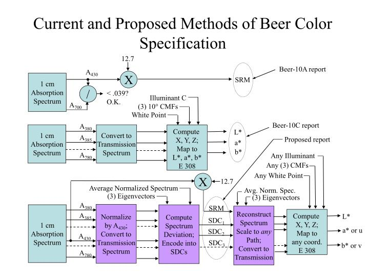 Current and proposed methods of beer color specification