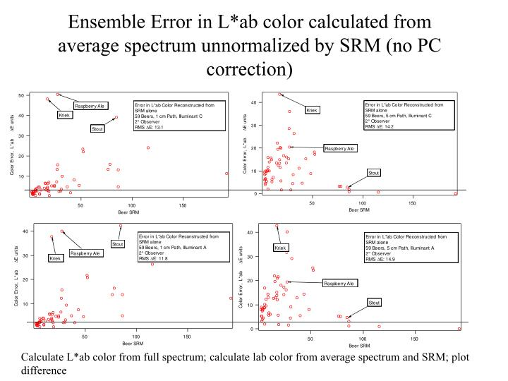 Ensemble Error in L*ab color calculated from average spectrum unnormalized by SRM (no PC correction)