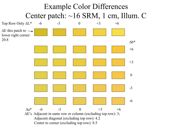 Example Color Differences