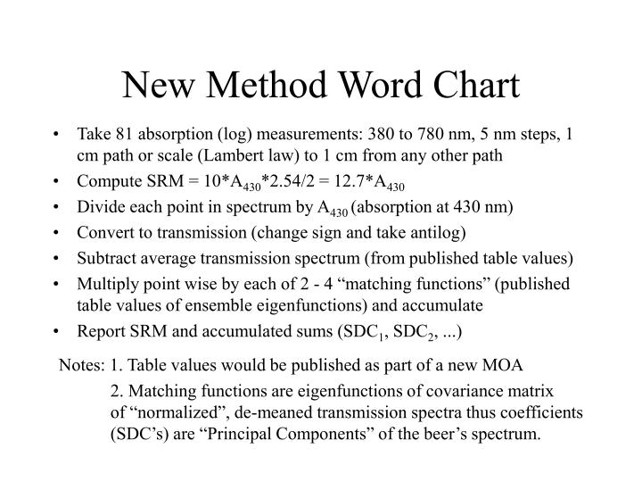 New Method Word Chart