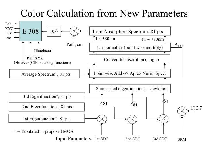 Color Calculation from New Parameters