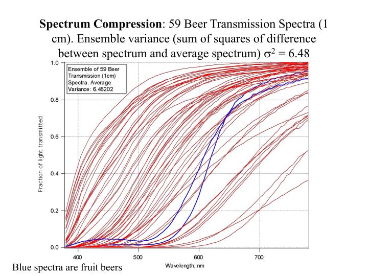 Spectrum Compression