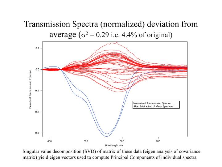 Transmission Spectra (normalized) deviation from average (