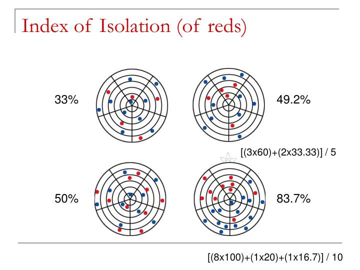 Index of Isolation (of reds)