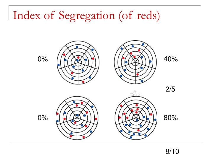Index of Segregation (of reds)