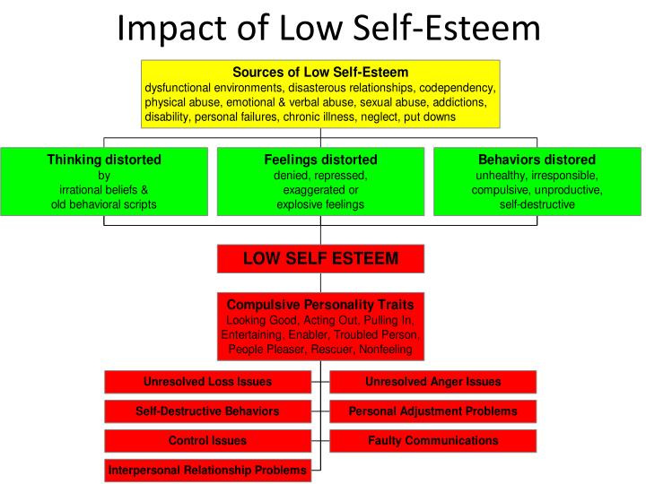 Impact of Low Self-Esteem