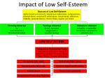 impact of low self esteem1