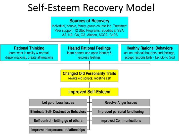 Self-Esteem Recovery Model
