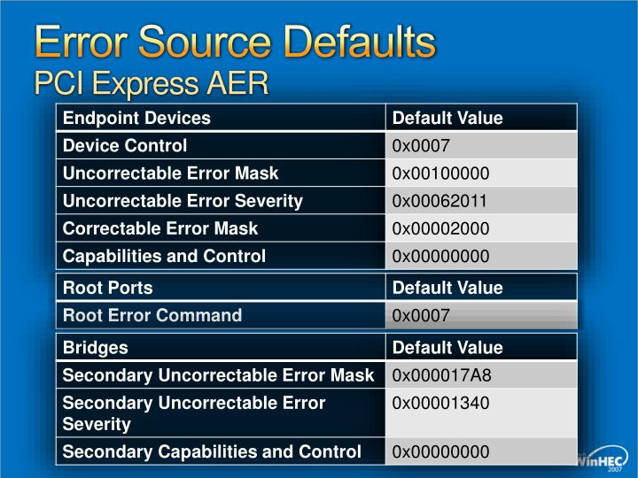 Error Source Defaults