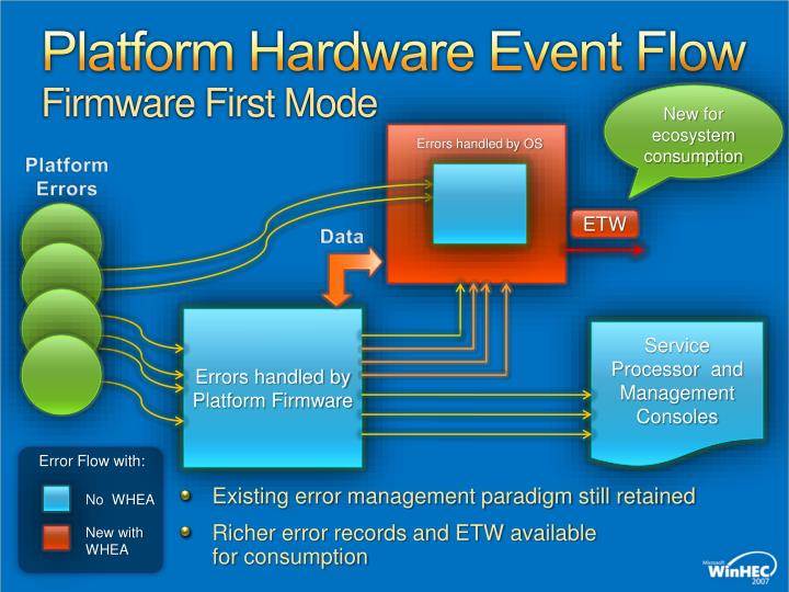 Platform Hardware Event Flow