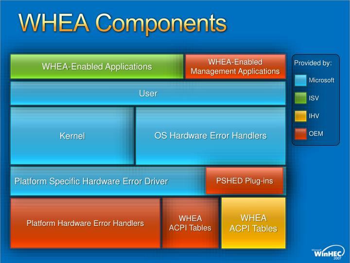 WHEA Components
