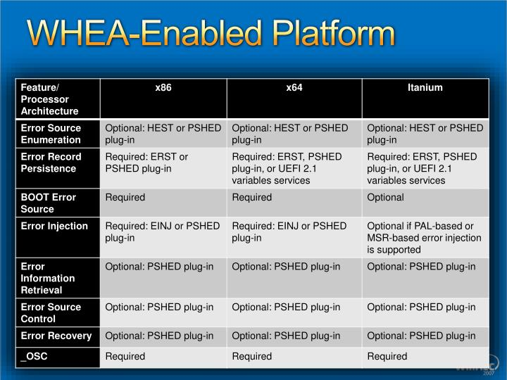 WHEA-Enabled Platform