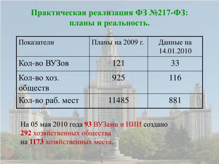 Практическая реализация ФЗ №217-ФЗ: планы и реальность.