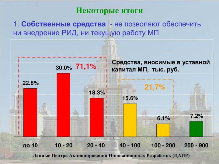 Средства, вносимые в уставной капитал МП,  тыс. руб.