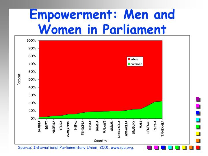 Empowerment: Men and Women in Parliament