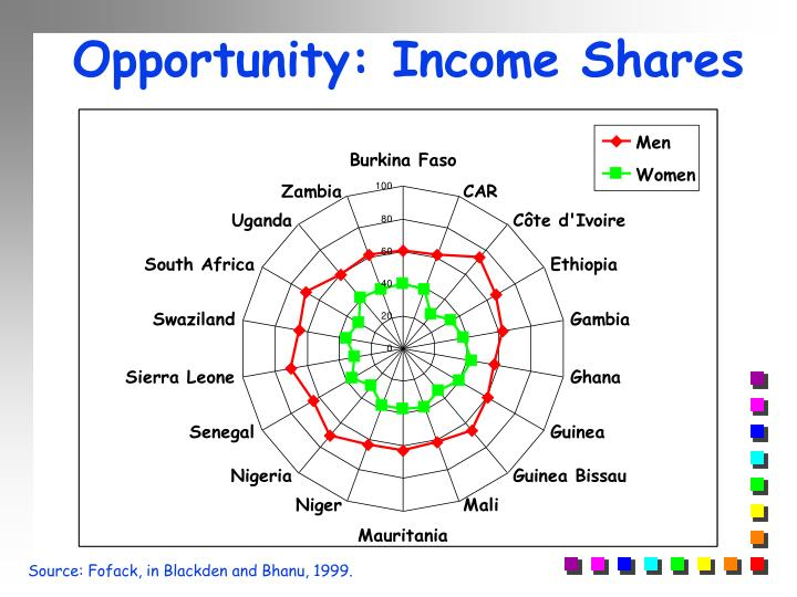 Opportunity: Income Shares