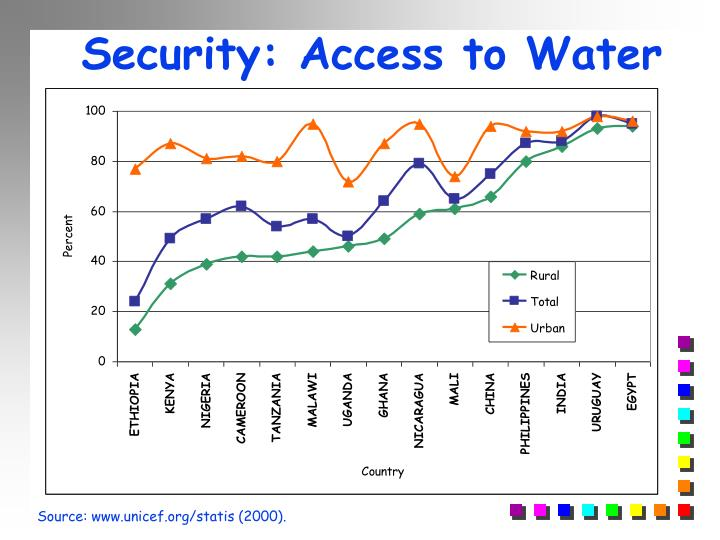 Security: Access to Water