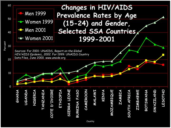 Changes in HIV/AIDS Prevalence Rates by Age (15-24) and Gender, Selected SSA Countries 1999-2001