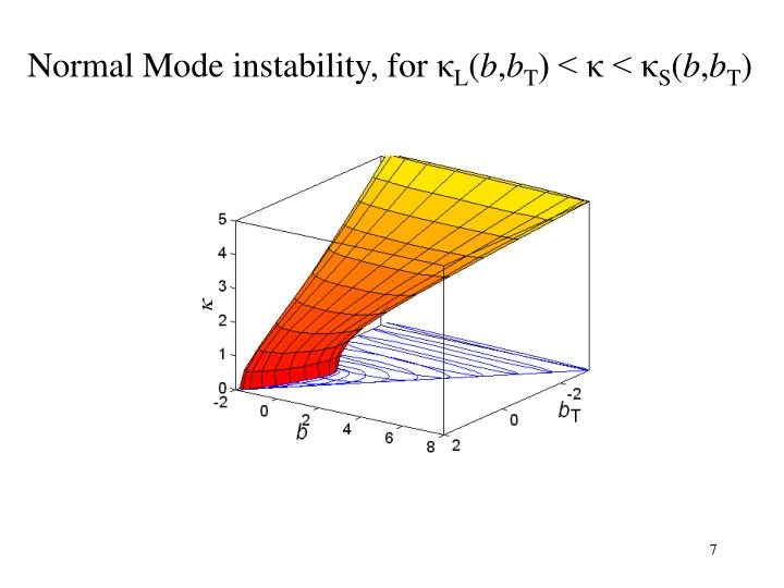 Normal Mode instability, for