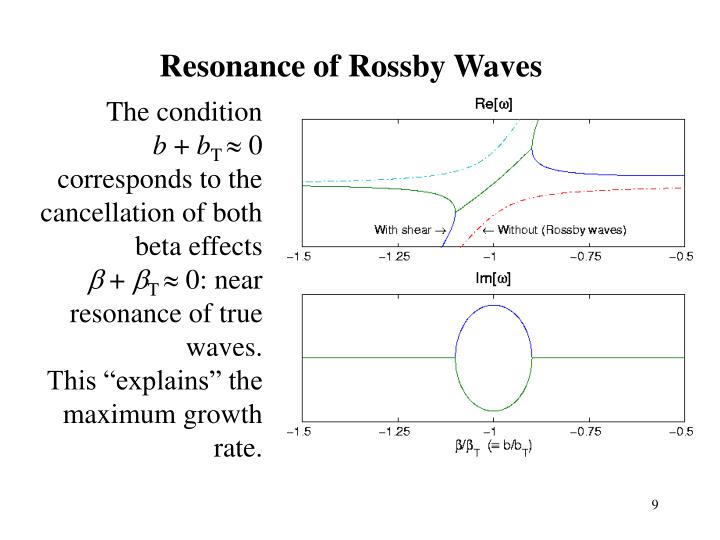 Resonance of Rossby Waves