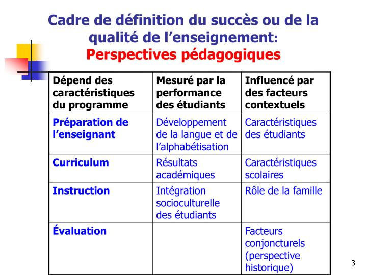 Cadre de définition du succès ou de la qualité de l'enseignement