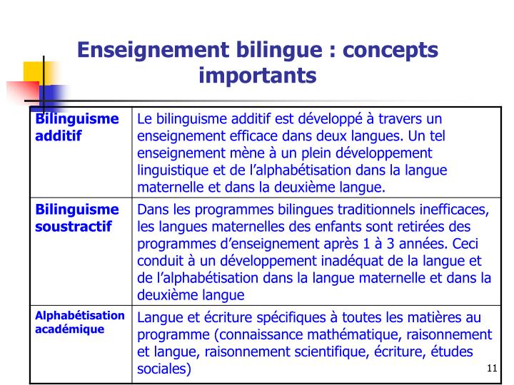 Enseignement bilingue : concepts importants