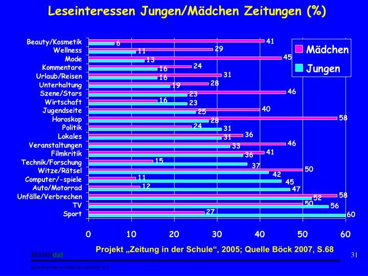 Leseinteressen Jungen/Mädchen Zeitungen (%)