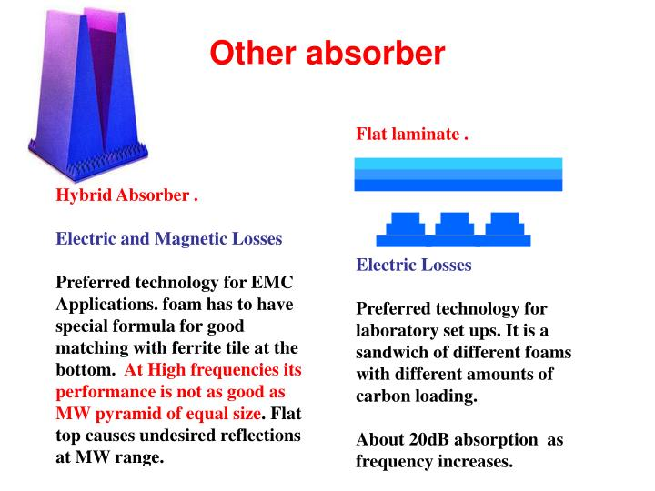 Other absorber
