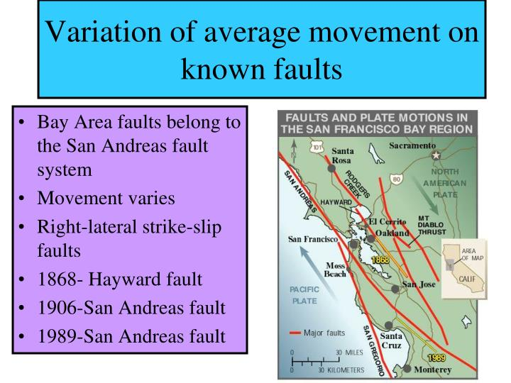 Variation of average movement on known faults