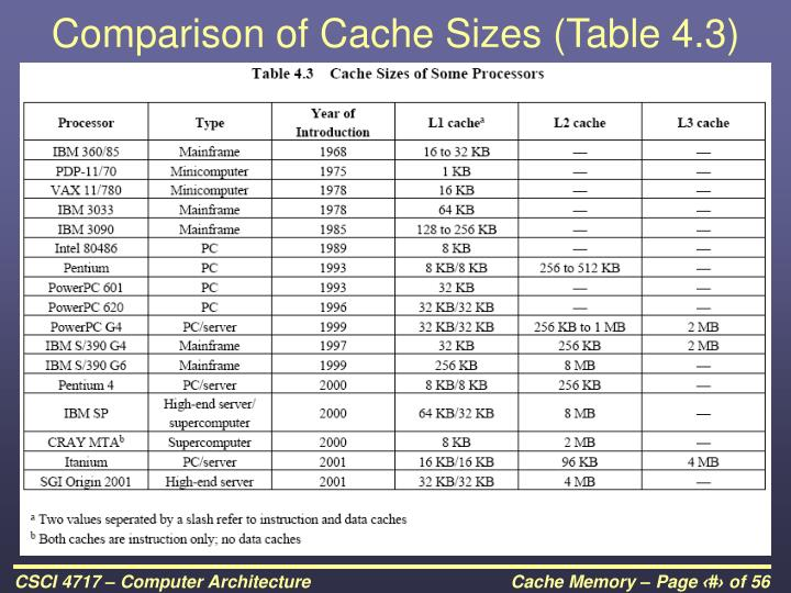 Comparison of Cache Sizes (Table 4.3)