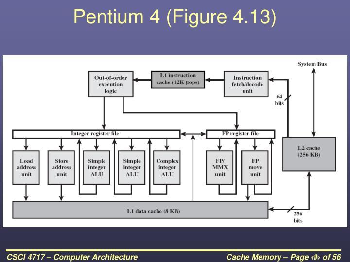 Pentium 4 (Figure 4.13)