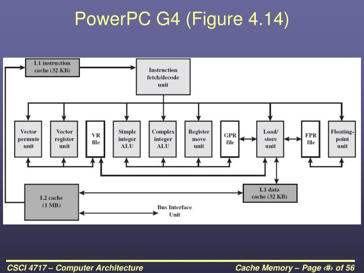 PowerPC G4 (Figure 4.14)