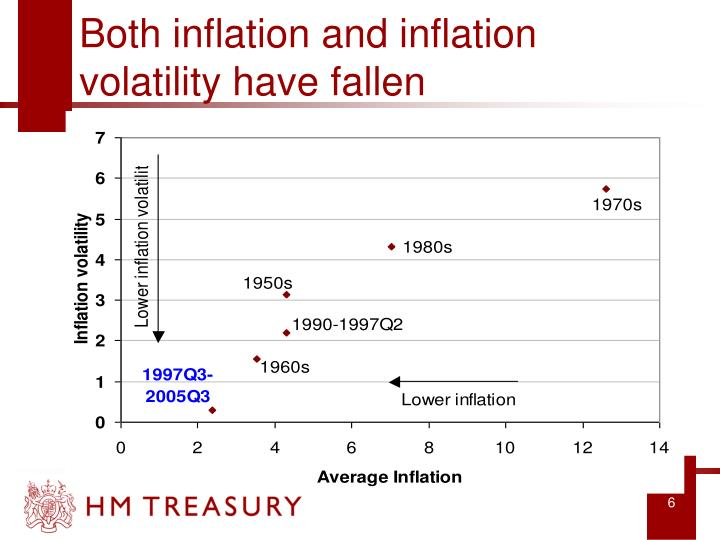Both inflation and inflation volatility have fallen