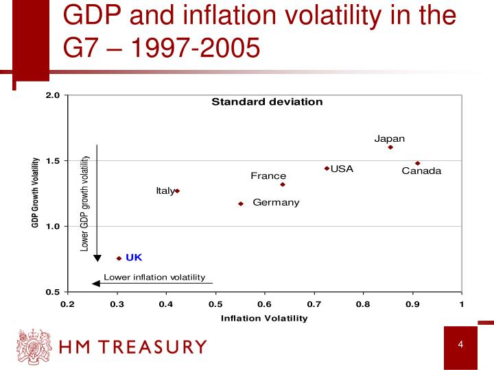 GDP and inflation volatility in the G7 – 1997-2005