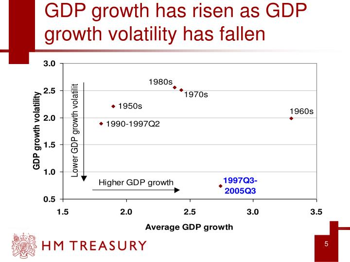 GDP growth has risen as GDP growth volatility has fallen