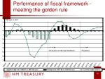 performance of fiscal framework meeting the golden rule