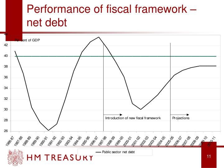 Performance of fiscal framework – net debt