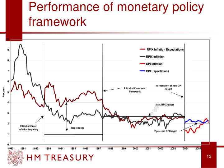 Performance of monetary policy framework