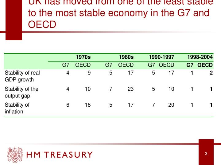 UK has moved from one of the least stable to the most stable economy in the G7 and OECD