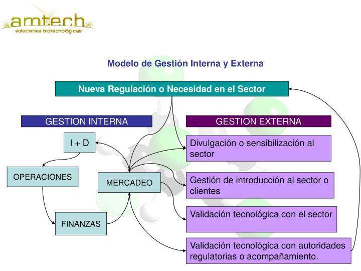 Modelo de Gestión Interna y Externa