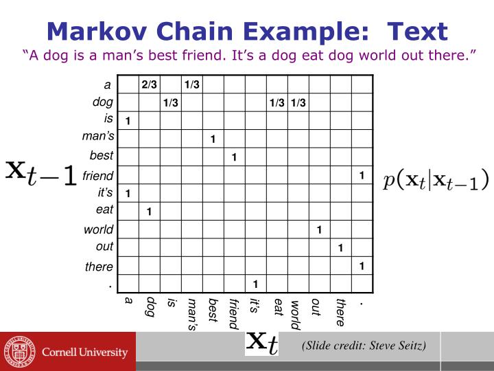 Markov Chain Example:  Text