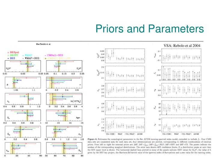 Priors and Parameters