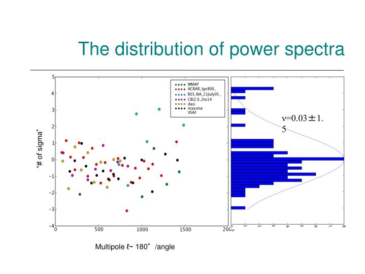 The distribution of power spectra