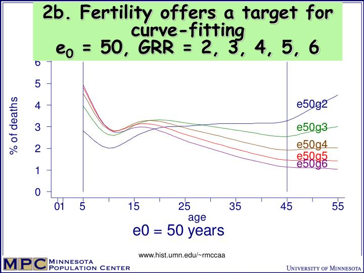 2b. Fertility offers a target for curve-fitting