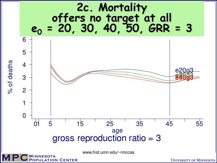 2c. Mortality