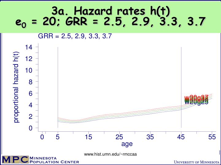 3a. Hazard rates h(t)