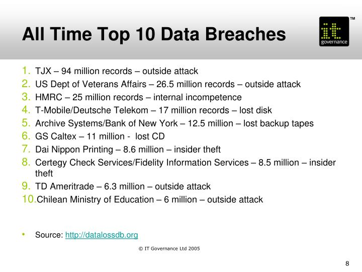 All Time Top 10 Data Breaches